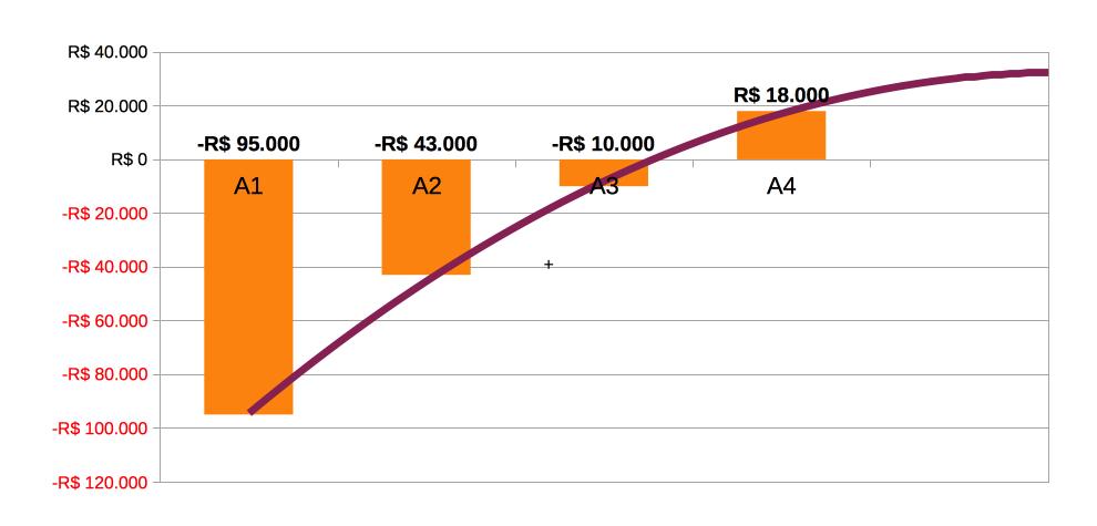 Gráfico 2: Possíveis retornos da estratégia A
