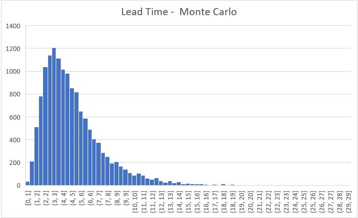 lead_time_mc_01