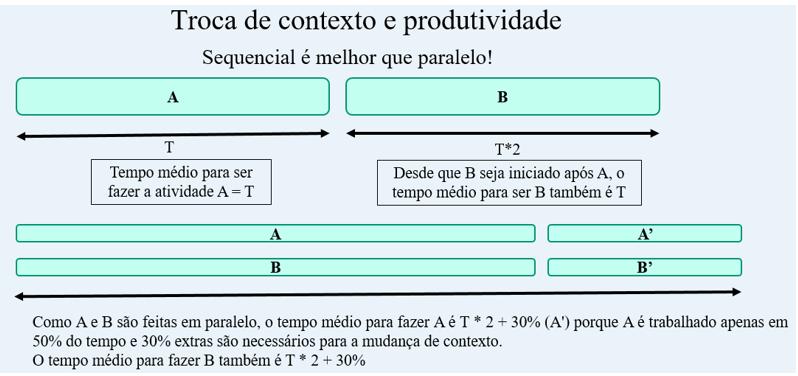 troca_contexto